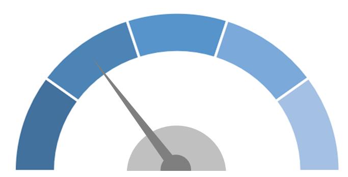 Resource Gap Score
